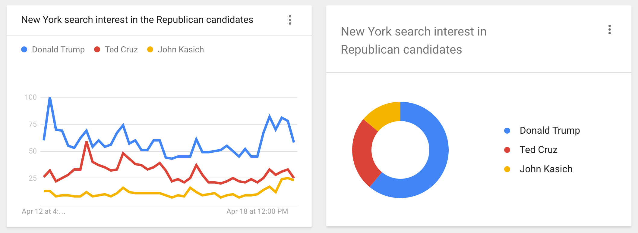 Google-Trends-NY-Primary-Election-2016-Republicans